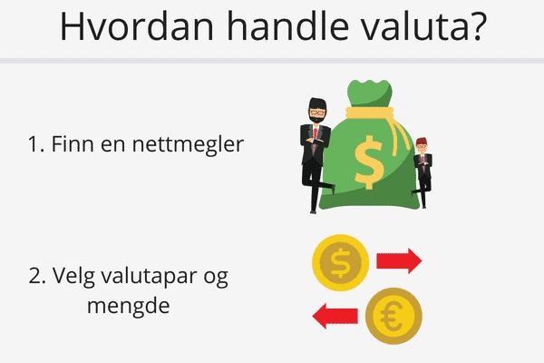 hvordan handle valuta?